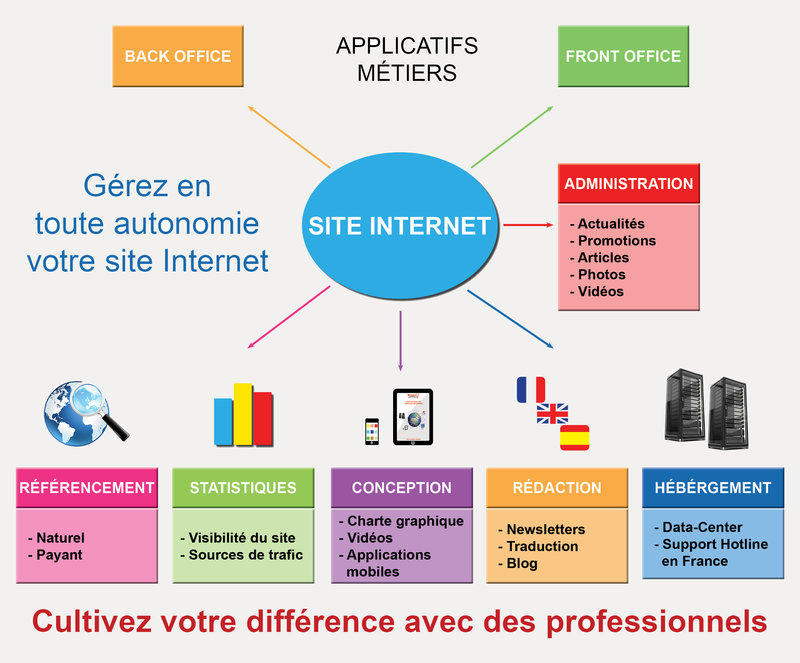 gestion-site-internet